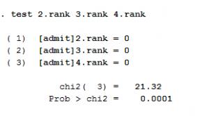 test. rank 300x167 - hướng dẫn hồi quy mô hình probit trên stata