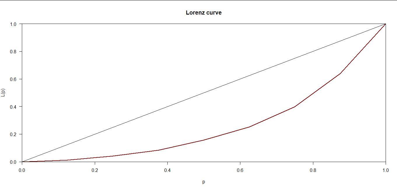 RLorenz - bất bình đẳng thu nhập GINI