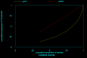 lorenz 300x200 - bất bình đẳng thu nhập GINI