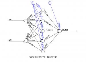 ketqua01 300x214 - Ứng dụng mạng nơron trong dự báo ARIMA